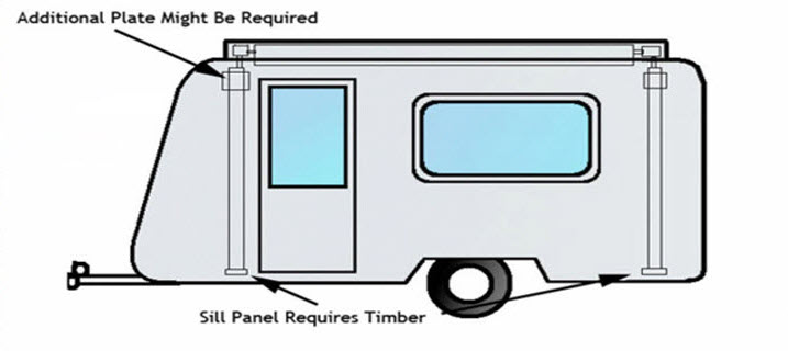 Optimum rollout awning position